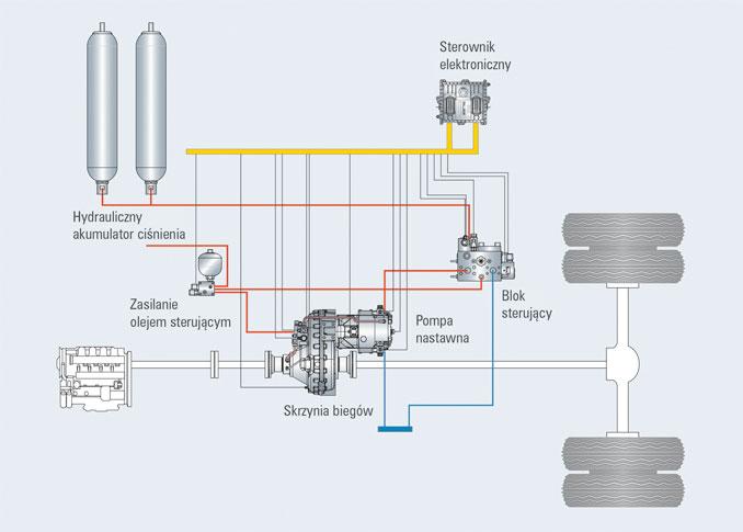 HRB (Hydrostatic Regenerative Braking – hydrostatyczne hamowanie regeneracyjne) toprodukowany seryjnie hydrauliczny napęd hybrydowy firmy Rexroth pozwalający nawet na25-procentowe obniżenie zużycia paliwa iemisji CO2 wpojazdach użytkowych segmentu ciężkiego (fot.© Rexroth).