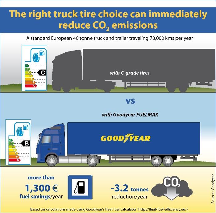 Wybór właściwej opony ciężarowej umożliwia natychmiastowe zredukowanie emisji dwutlenku węgla. Fot.Goodyear