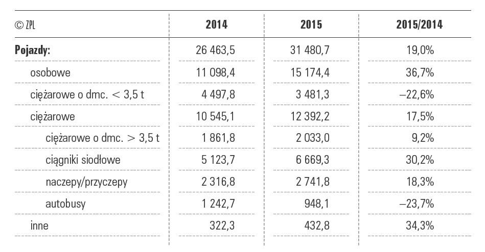 Finansowanie rynku poIV kwartale 2015 r. (wartość netto wmln zł)