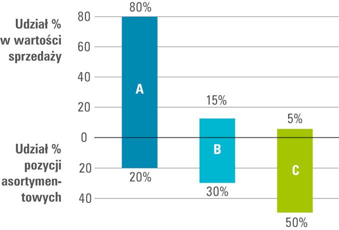 Podział asortymentów materiałowych według metody ABC [1]